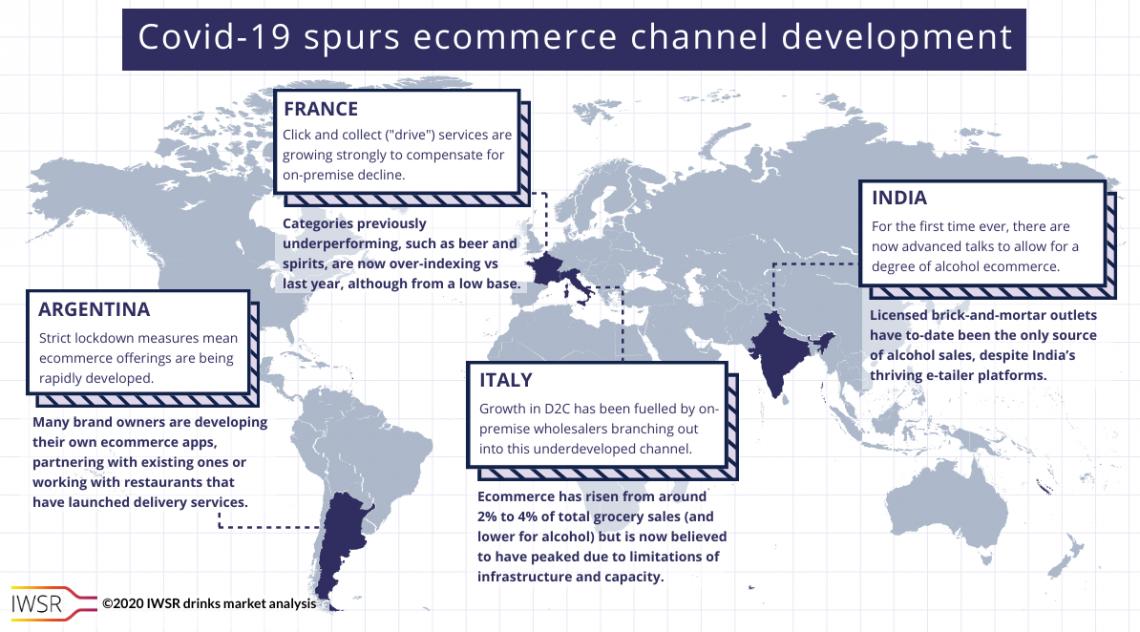Développement du E-commerce durant la crise du covid-19